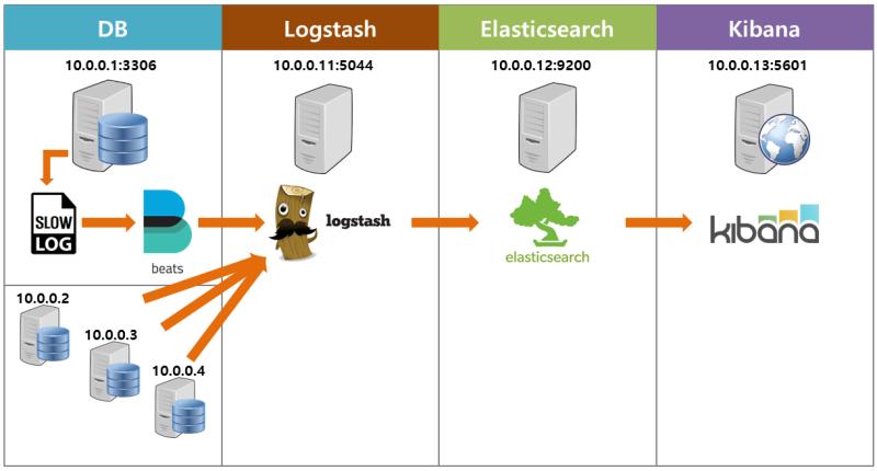 ELK stack] 활용한 MySQL Slow Query Log 수집 : 네이버 블로그