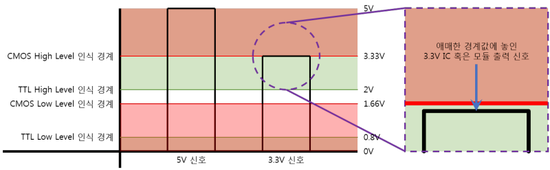 CMOS와 TTL의 High/Low Level 차이점 : 네이버 블로그