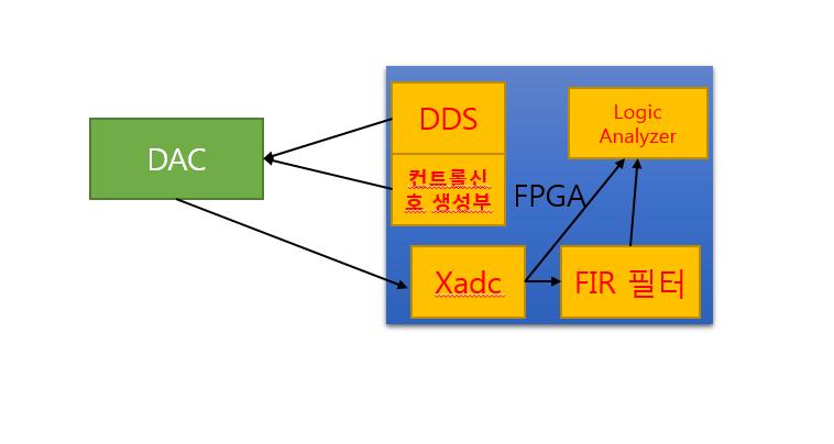 FPGA - ADC FIR필터 (xADC / FIR filter) : 네이버 블로그