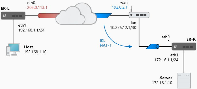 공유기 환경에서 Ubiquiti EdgeRouter의 IPsec Site to Site VPN 설정