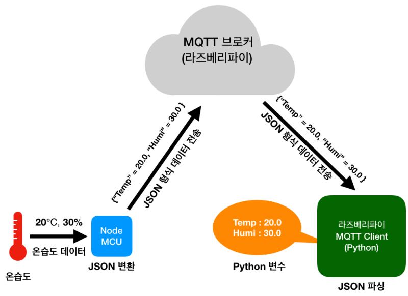 MQTT로 통신한 값 JSON을 사용해서 파싱 해보기 : 네이버 블로그