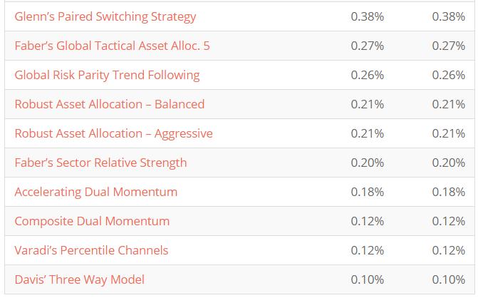 1월 전술적 자산배분 모델 성과분석 : 네이버 블로그