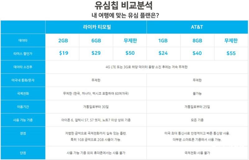 미국 뉴욕 여행 유심 선택 가격 통신사 비교 구입 요령